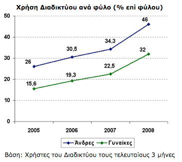 Greek women online
