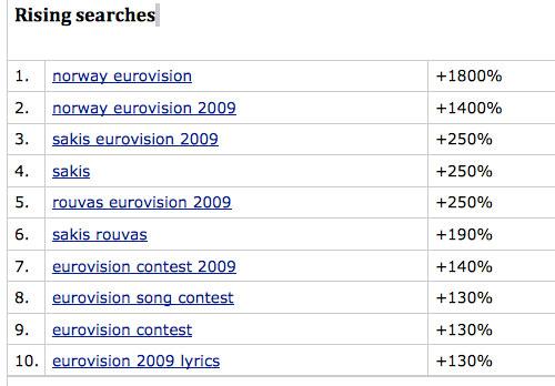 google eurovision 2009