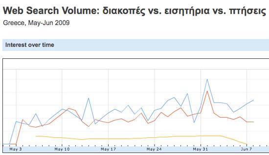 google insights greece summer 2009