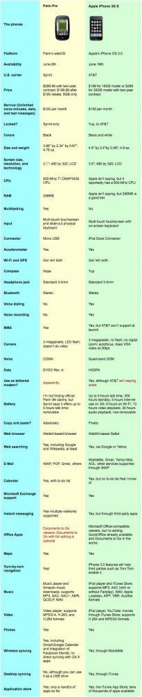 palm pre vs iphone 3g s