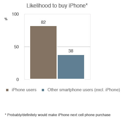 Likehood iPhone