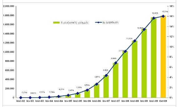 Broadband Greece Q3 2009