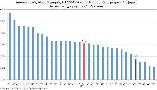 Η συγκριτική εικόνα για διαδικτυακό αλφαβητισμό του γενικού πληθυσμού σε Ευρώπη χώρες μέλη της ΕΕ27