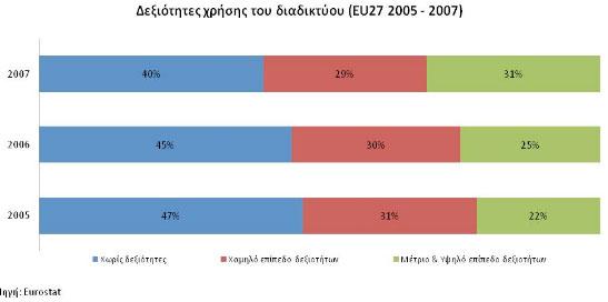 Η εξέλιξη του διαδικτυακού αλφαβητισμού στην ΕΕ27 από το 2005 μέχρι το 2007