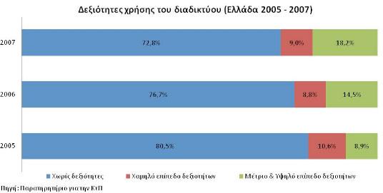 Η εξέλιξη του διαδικτυακού αλφαβητισμού στην Ελλάδα από το 2005 μέχρι το 2007