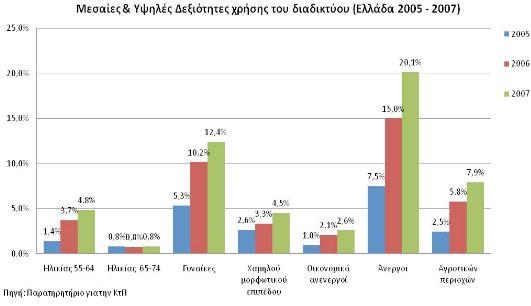 Εξέλιξη του διαδικτυακού αλφαβητισμού ειδικών κοινωνικών ομάδων στην Ελλάδα, 2005-2007