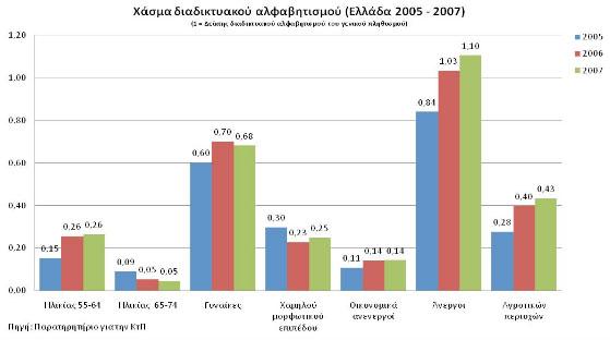 Εξέλιξη της απόστασης (χάσματος) διαδικτυακού αλφαβητισμού μεταξύ του γενικού πληθυσμού και των ειδικών κοινωνικών ομάδων στην Ελλάδα, 2005-2007