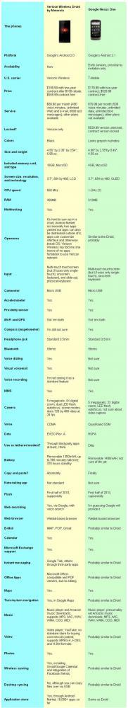 Nexus One vs DROID
