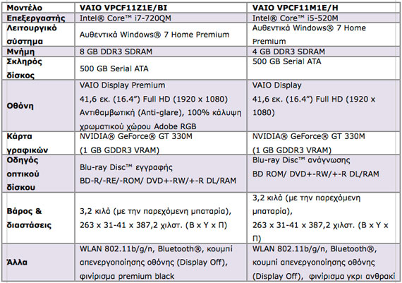 Sony Vaio F specifications