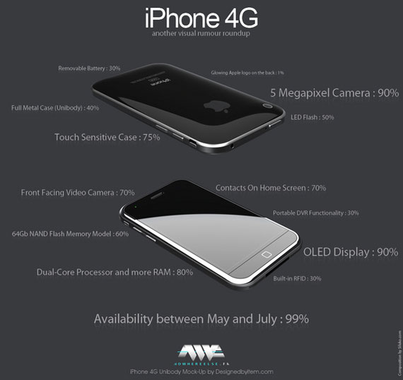 iphone 4g rumours visualised