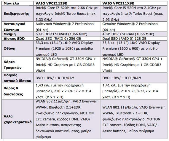 Sony VAIO Z series specs