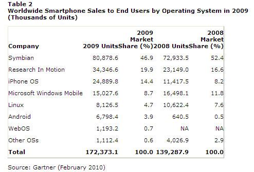 smartphone os sales 2009