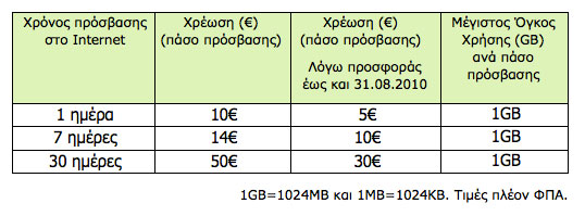 COSMOTE Internet On The Go με κάρτα