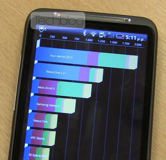 HTC Desire HD Quadrant benchmark results