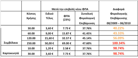 EEKT Taxation