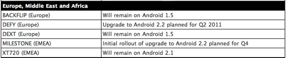 motorola android software upgrade