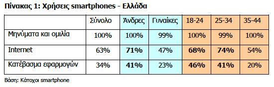 GfK smartphones greece