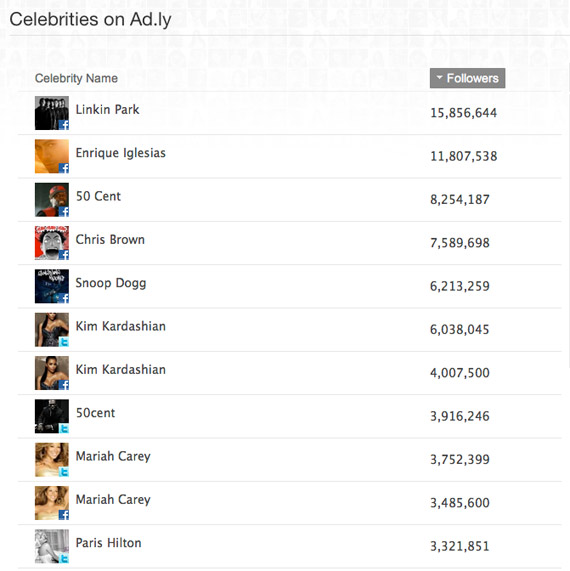 Ad.ly Celebrities