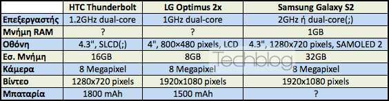 HTC Thunderbolt vs LG Optimus 2x vs Samsung Galaxy S2