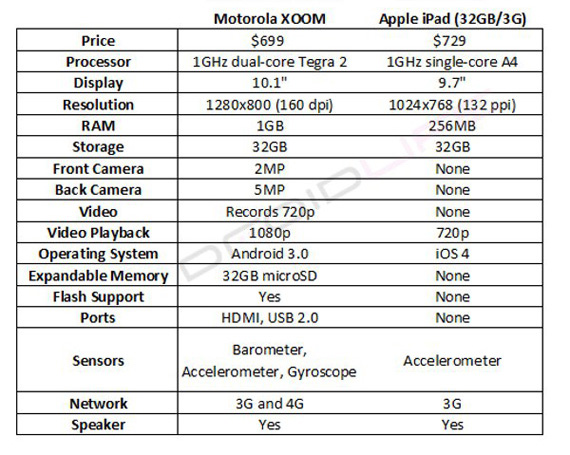xoom vs ipad