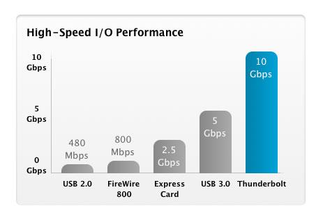 Apple Thunderbolt 10Gbps