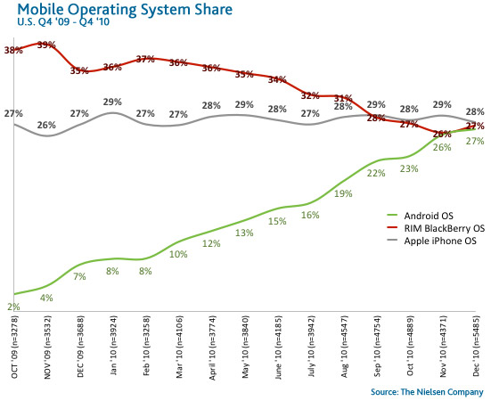 Nielsen Smartphone OS share