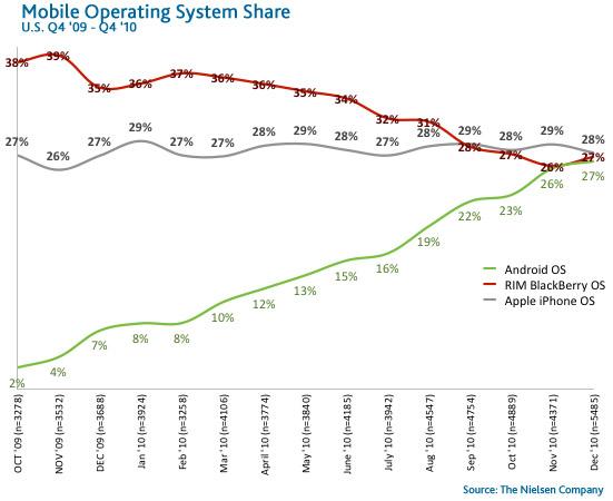 Nielsen Smartphone OS share