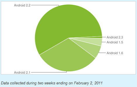 android OS versions February