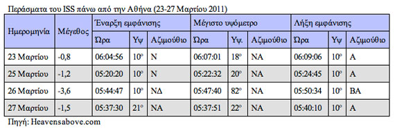 ISS Athens