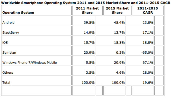 Worldwide Quarterly Mobile Phone Tracker 2011