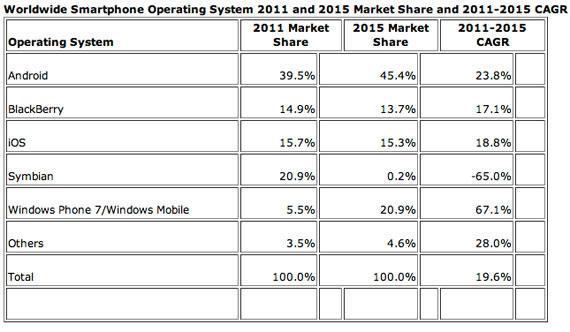 Worldwide Quarterly Mobile Phone Tracker 2011