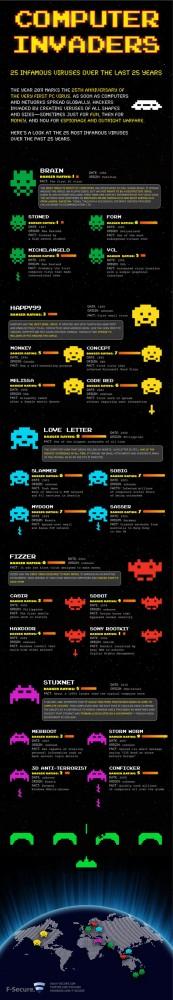 computer virus infographics