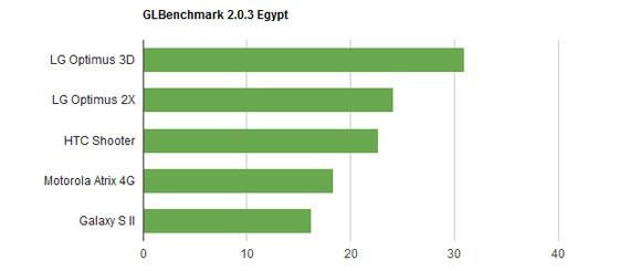 dual core glbenchmark egypt