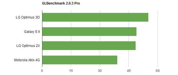 dual core glbenchmark prod