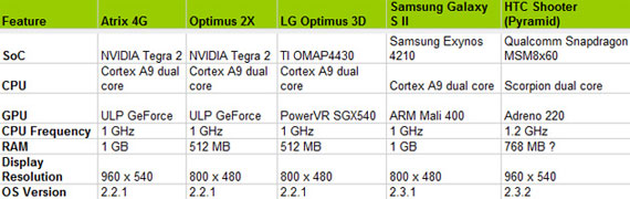 Dual Core Specs Table