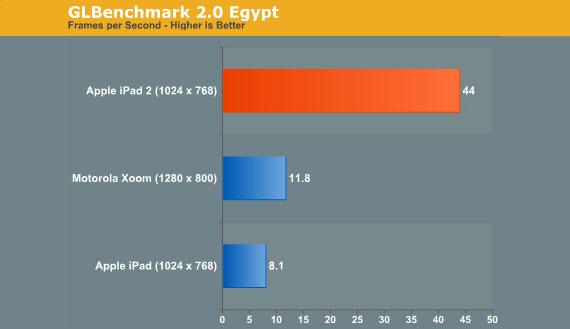 Apple iPad 2 GPU test
