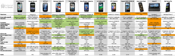 Smartphones 2011 technical specifications
