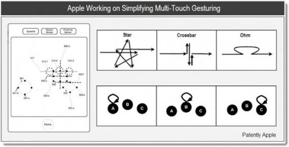 Apple new gestures