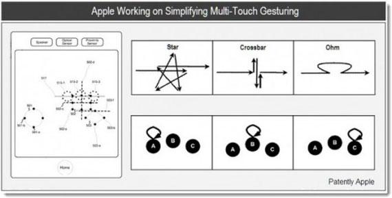 Apple new gestures