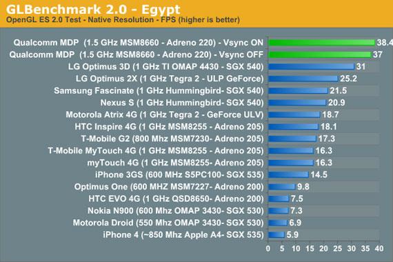 Qualcomm dual core 1.5 ghz