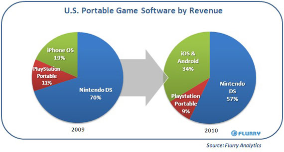 Gaming for android ios market share