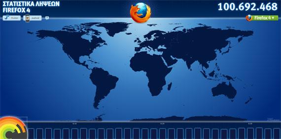 Firefox 4 reach 100 milions downloads