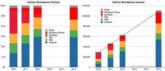 OS stats until 2015