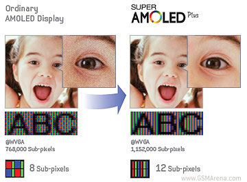 Super Amoled Plus