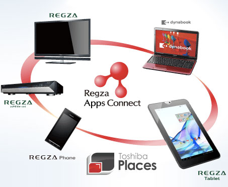 Toshiba Regza Tablet AT300 connect