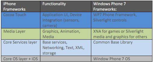 iPhone iOS to Windows Phone 7 API Mapping tool