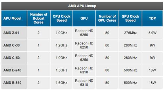 AMD Desna
