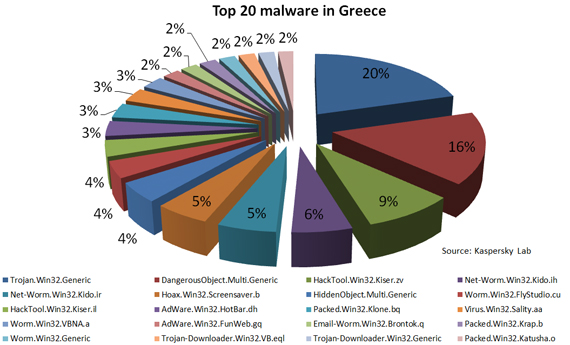 Kaspersky Malware report Greece