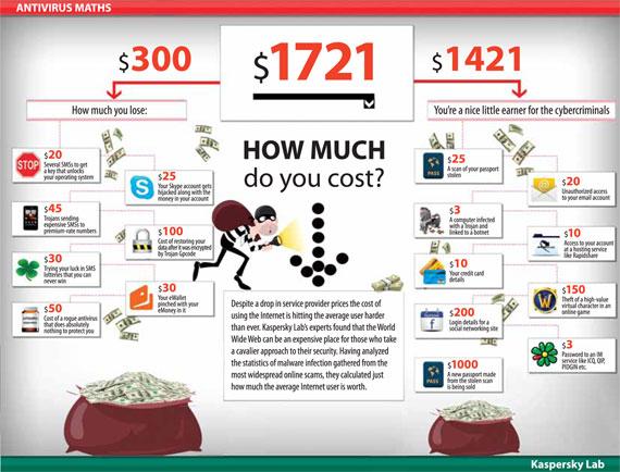 Kaspersky Infographic