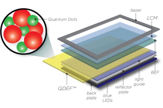 Nanosys Technologies